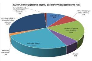 выручка от азартных игр в Литве